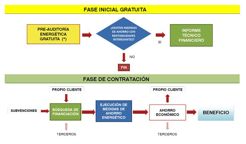 auditoria-eficiencia-energetica