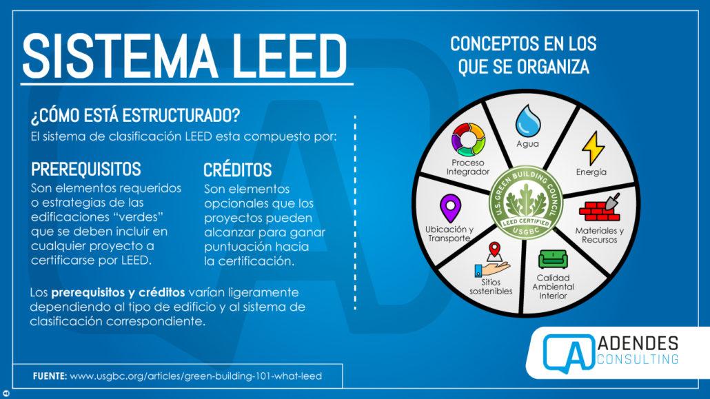 Como se estructura el sistema LEED